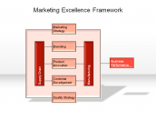 Marketing Excellence Framework