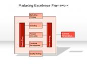 Marketing Excellence Framework
