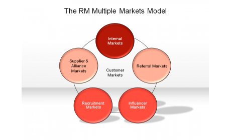 The RM Multiple Markets Model