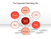 The Expanded Marketing Mix