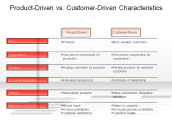 Product-Driven vs. Customer-Driven Characteristics