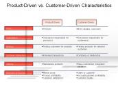 Product-Driven vs. Customer-Driven Characteristics