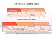 Two Views of Creating Value