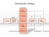 Marketing-Mix Strategy