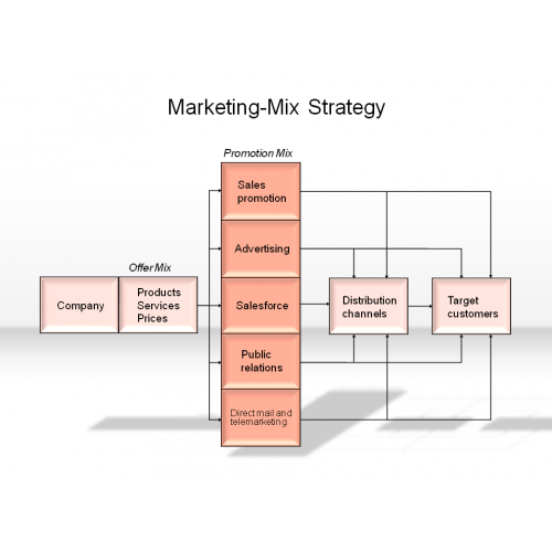 Marketing Mix of Aarong - Essay Example
