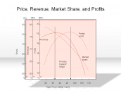 Price, Revenue, Market Share, and Profits