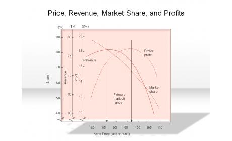 Price, Revenue, Market Share, and Profits