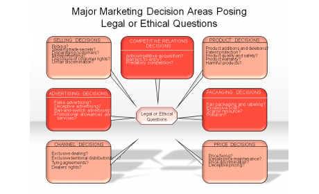 Major Marketing Decisions Areas Posing Legal or Ethical Questions