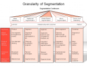 Granularity of segmentation