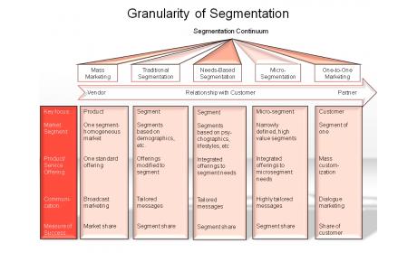 Granularity of segmentation
