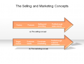 The Selling and Marketing Concepts
