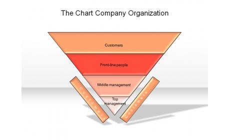 The Chart Company Organization