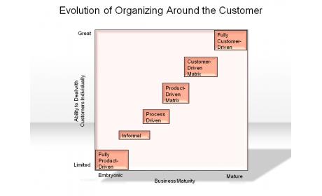 Evolution of Organizing Around the Customer
