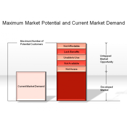 To Maximise The Potential Of: Maximum Market Potential And Current Market Demand