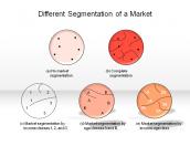 Different Segmentation of a Market