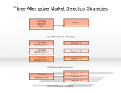Three Alternative Market Selection Strategies