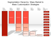 Segmentation Hierarchy: Mass Market to Mass Customization Strategies