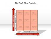 The R&D Effort Portfolio