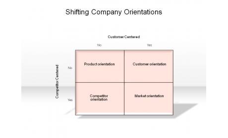 Shifting Company Orientations