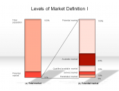 Levels of Market Definition I