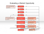 Evaluating a Market Opportunity