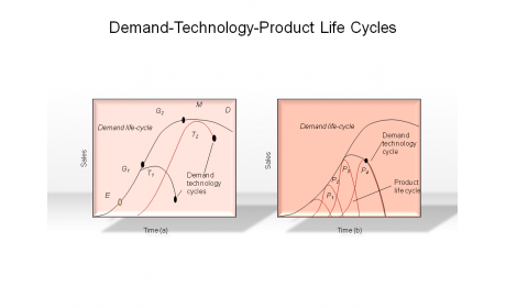 Demand-Technology-Product Life Cycles