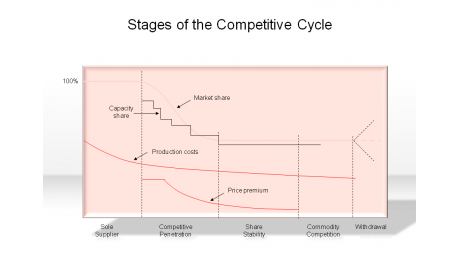 Stages of the Competitive Cycle