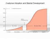 Customer Adoption and Market Development