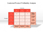 Customer/Product Profitability Analysis