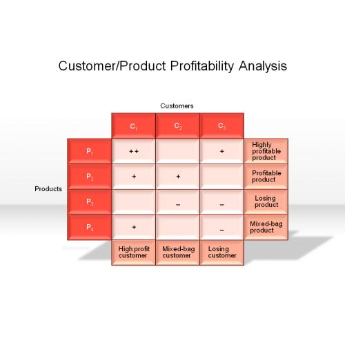 product profitability analysis excel