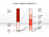 Levels of Market Definition II