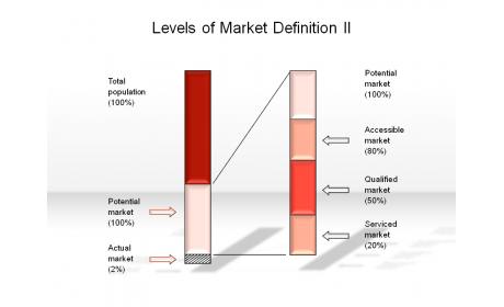 Levels of Market Definition II