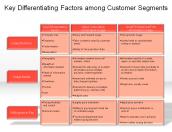 Key Differentiating Factors among Customer Segments