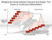 Bridging the Divide between Demand and Supply: The Power of Continuous Differentiation