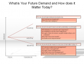 What is Your Future Demand and How does it Matter Today?