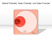 Market Potential, Sales Potential, and Sales Forecast