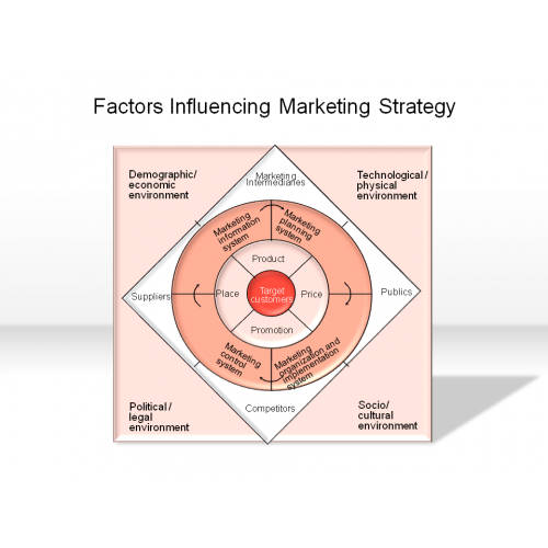 factors affecting adoption marketing strategies in Factors affecting adoption of strategic planning by smes: a  them, entrepreneurial strategies, and entrepreneurship actions, have influence in the.