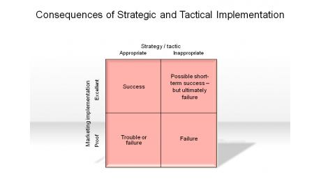 Consequences of Strategic and Tactical Implementation