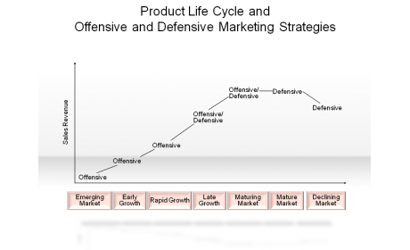 Product Life Cycle and Offensive and Defensive Marketing Strategies