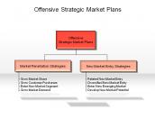 Offensive Strategic Market Plans