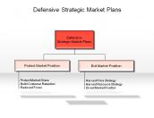 Defensive Strategic Market Plans