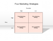 Four Marketing Strategies