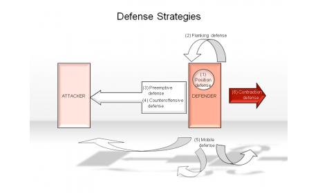 Defense Strategies