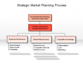Strategic Market Planning Process