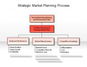 Strategic Market Planning Process