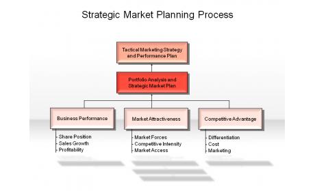 strategic marketing planning processes for primark