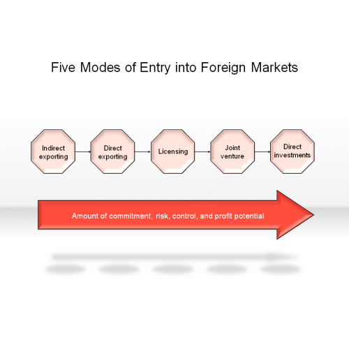 modes of market entry The advantages of ____, a market-entry strategy, are most apparent when capital is scarce, import restrictions forbid other means of entry, a country is sensitive to foreign ownership, or patents and trademarks must be protected against cancellation for nonuse.
