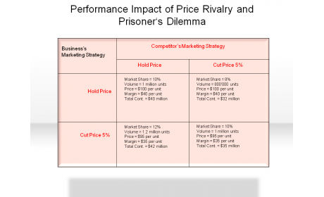 Performance Impact of Price Rivalry and Prisoner's Dilemma