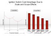 Ignition Switch Cost Advantage Due to Scale and Scope Effects