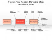 Product-Price Position, Marketing Effort, and Market Share